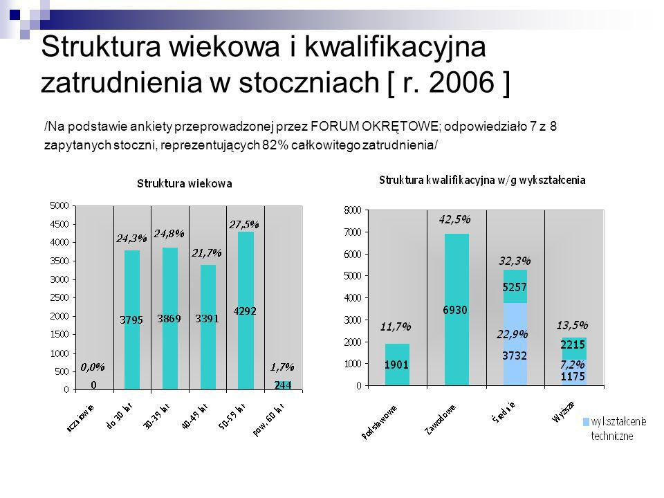 Struktura wiekowa i kwalifikacyjna zatrudnienia w stoczniach [ r